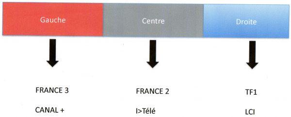 I contraintes et libertes de la presse - Tendance des journaux ...